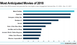 1519402636_20180209_amobee_2018_most_anticipated_movies-1