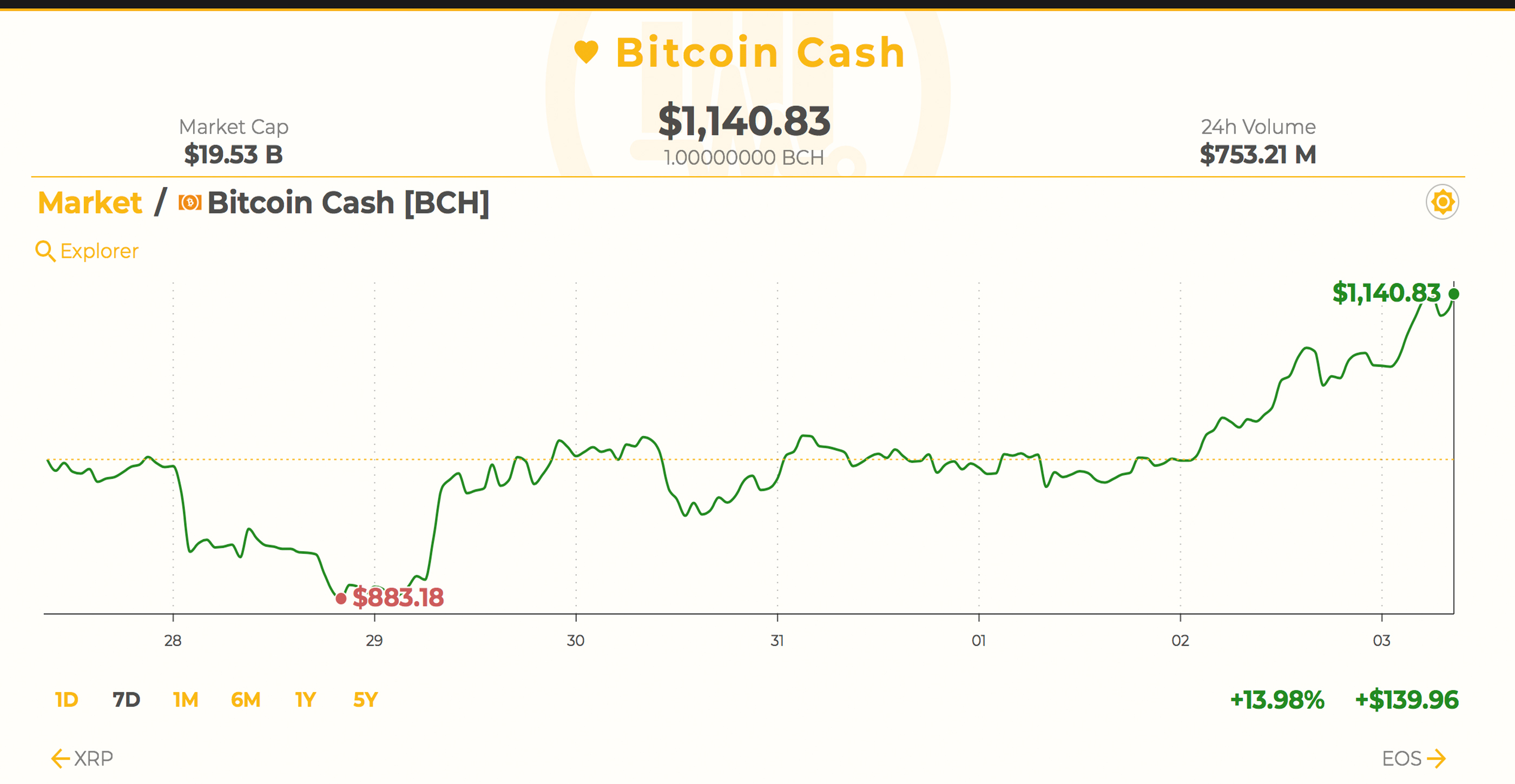 Markets Update: Digital Currency Market Bulls Push Back After Decline
