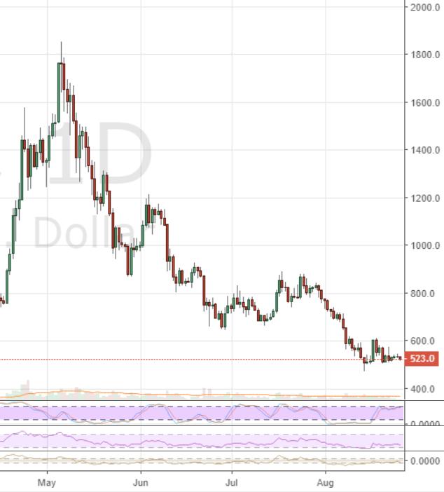 Markets Update: BTC Tests Major Descending Trendline
