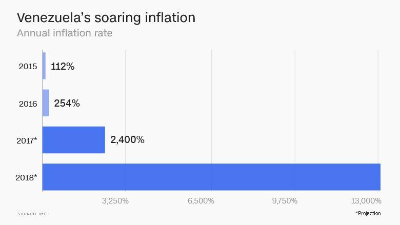 Venezuela's Crypto El Petro Will Fail