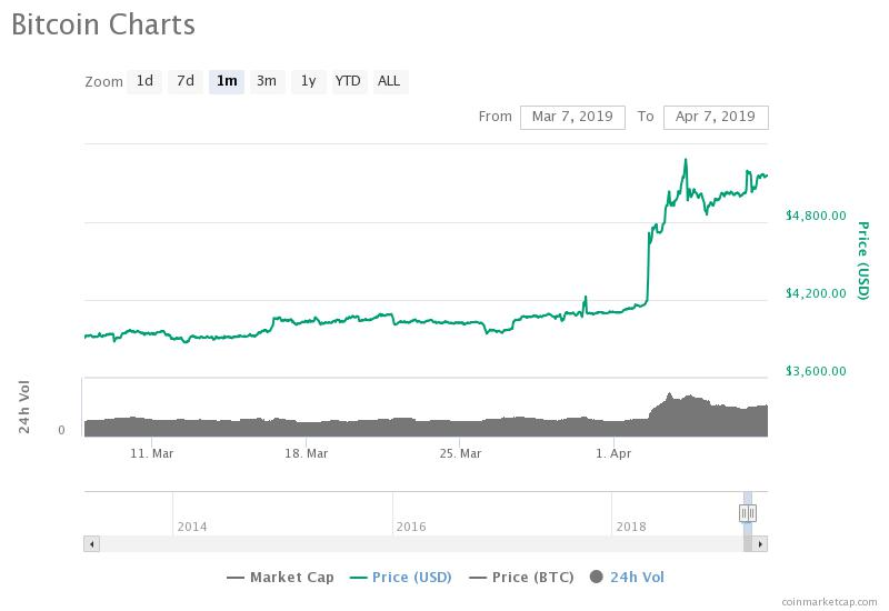 """Bitcoin Cash Spikes 12%: Is the Anticipated """"Altcoin Season"""" Imminent?"""